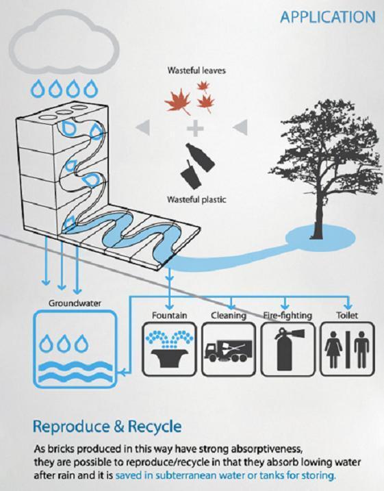 sRecycled: Wall Brick save water