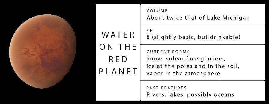 water on the red planet