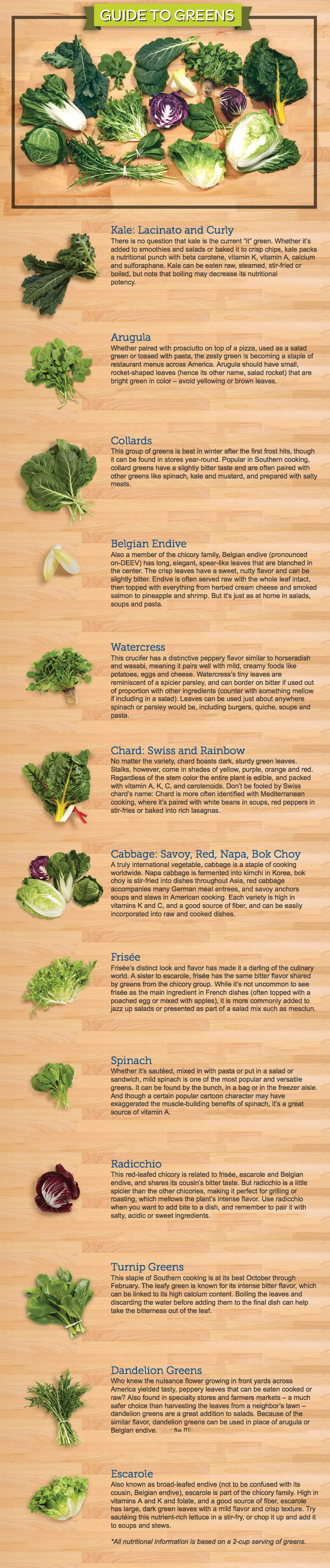 INFOGRAPHIC Leafy Greens