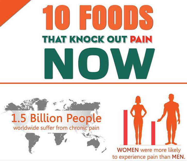 10 Foods That Knock Out Pain Now – Infographic