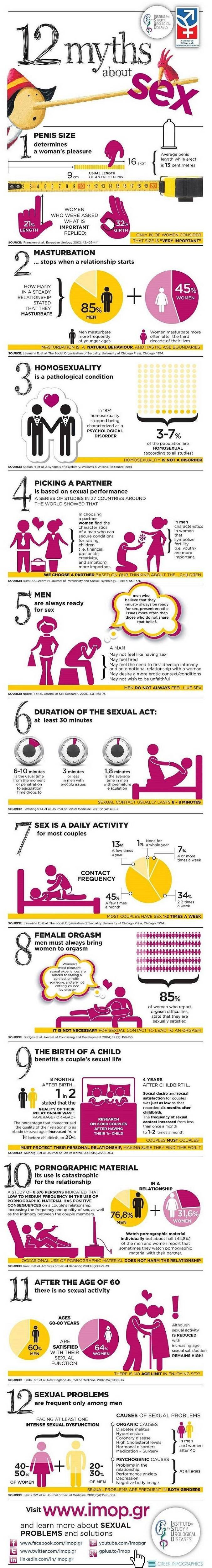 myths about sex info