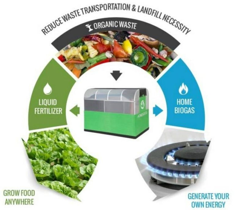 Innovative Biogas System Lets You Convert Your Organic Waste