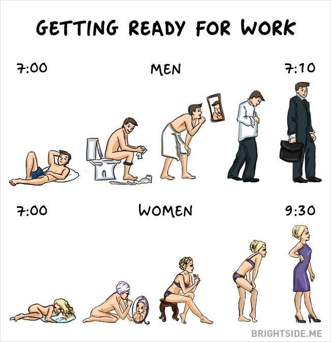 7-Differences between Men Women