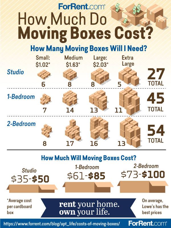 costs of moving boxes