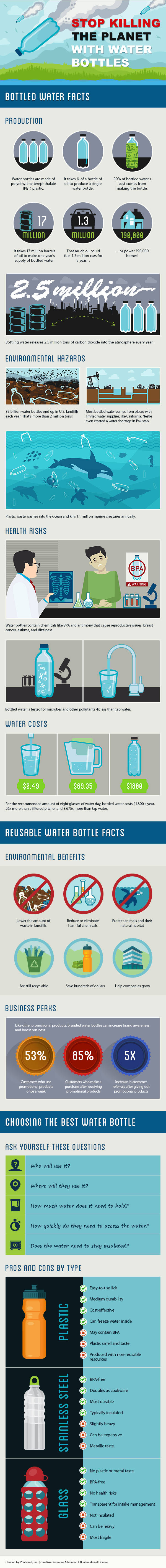 plastic water bottle pollution infographic facts environmental effects