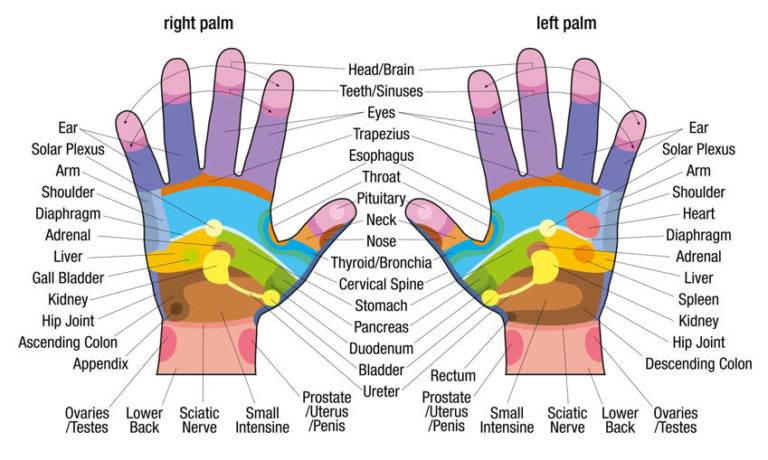 6 Powerful Hand Acupressure Points That Can Heal Ailments
