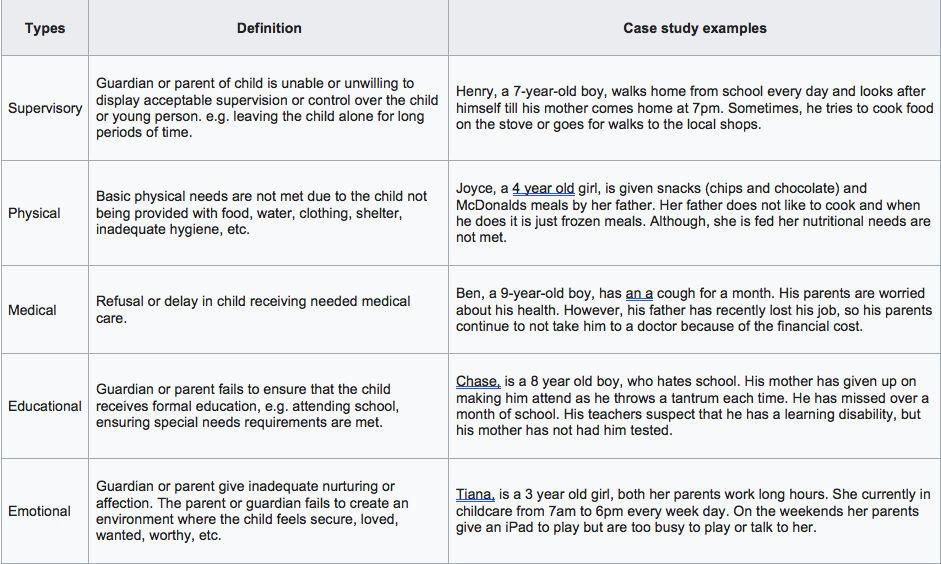 Types_of_Neglect_(Hinkelman_&_Bruno_2008)